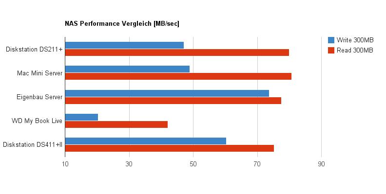 NAS Performance Vergleich verschiedener Netzwerkspeicher