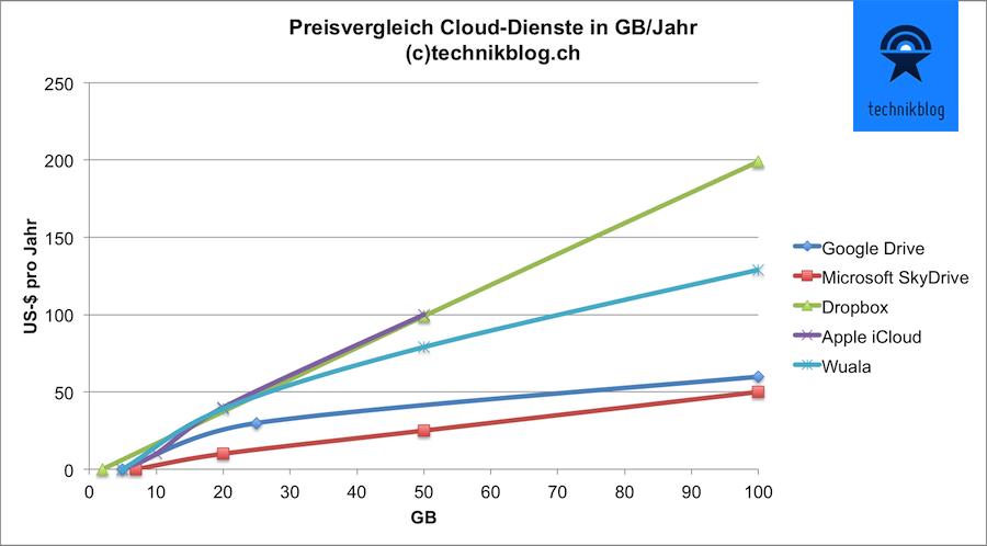 Preisvergleich Cloud-Dienste in Jahreskosten pro GB (US-$)