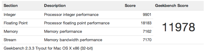 Geekbench Result for MacBook Pro Retina