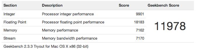 Geekbench Result for MacBook Pro Retina