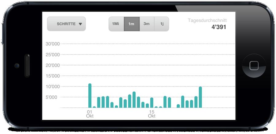 Fitbit Auswertung auf dem iPhone - Monatsansicht