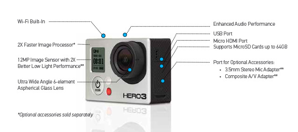 Funktionen der GoPro Hero 3