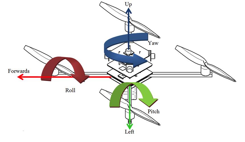 Rollen, Nicken, Gieren anhand eines Quadcopters