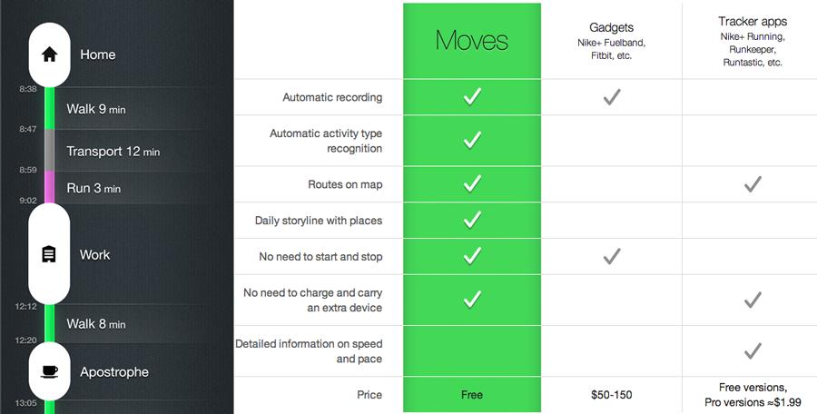 Links: Moves App Storyline - Rechts: Funktionsumfang im Vergleich mit der Konkurrenz
