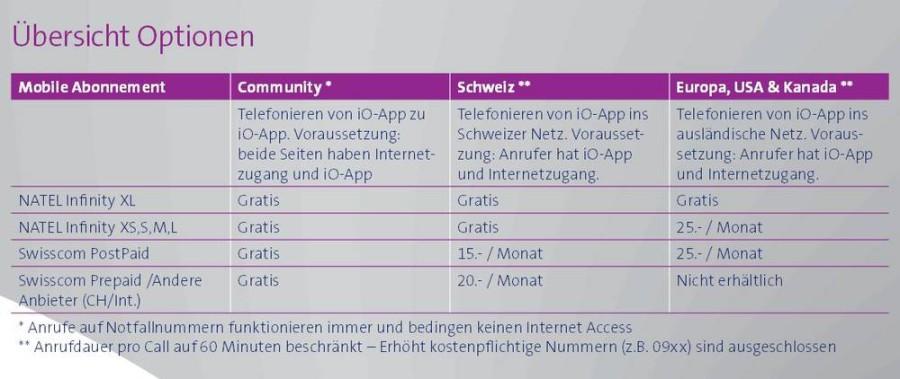 Swisscom iO Übersicht Optionen (c)sigiman