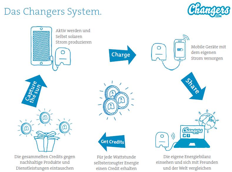Das Changers System - einfach erklärt