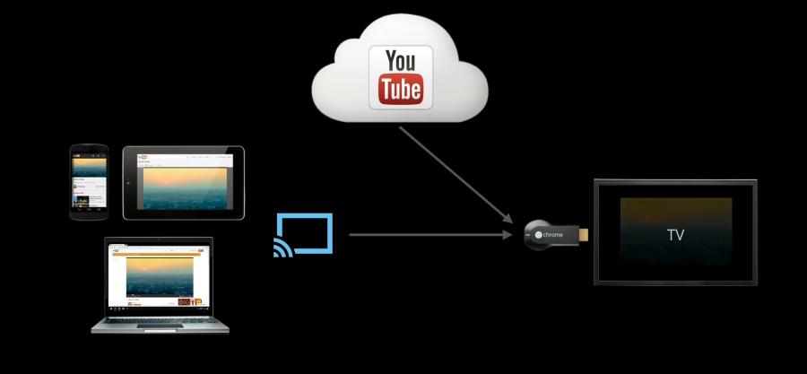 Google Chromecast Möglichkeiten
