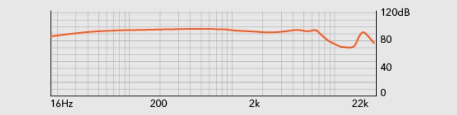 Frequenzverlauf des MA750i gemäss RHA
