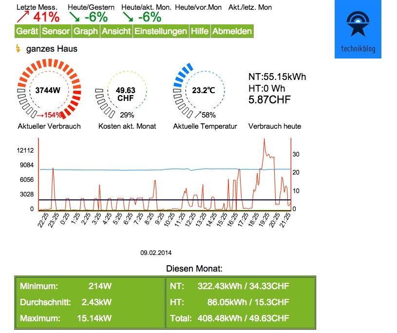 Übersichtsseite des Portals von energiebewusstsein.ch