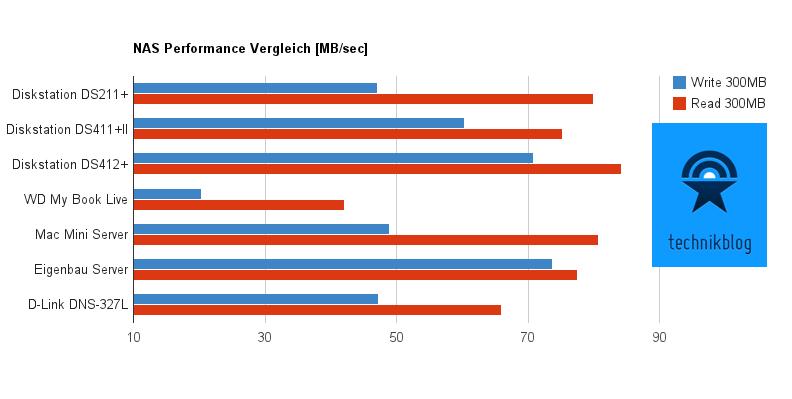 Technikblogs NAS Performance Vergleich