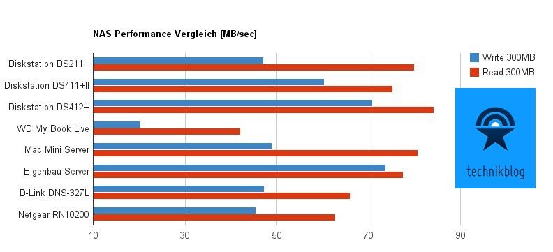 NAS Performance Vergleich