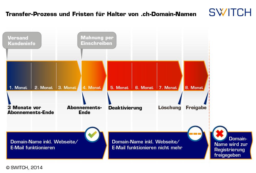 Domain Transfer Zeitraum (c)switch