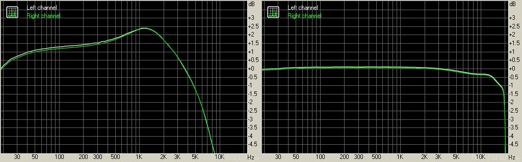 Frequenzgang Galaxy Nexus TF10 (links) und rechts mit Fiio E6 dazwischen.