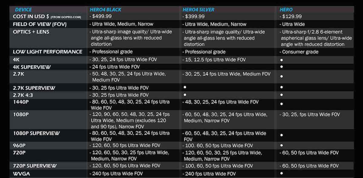 Asuführliche Vergleichstabelle für GoPro Hero 4 by Cameralah.com