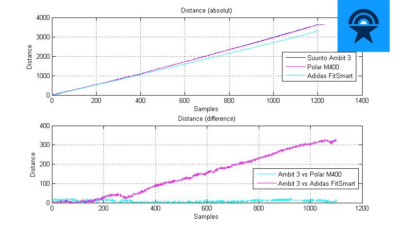 Pulsuhren-Vergleich Genauigkeit - Distanz