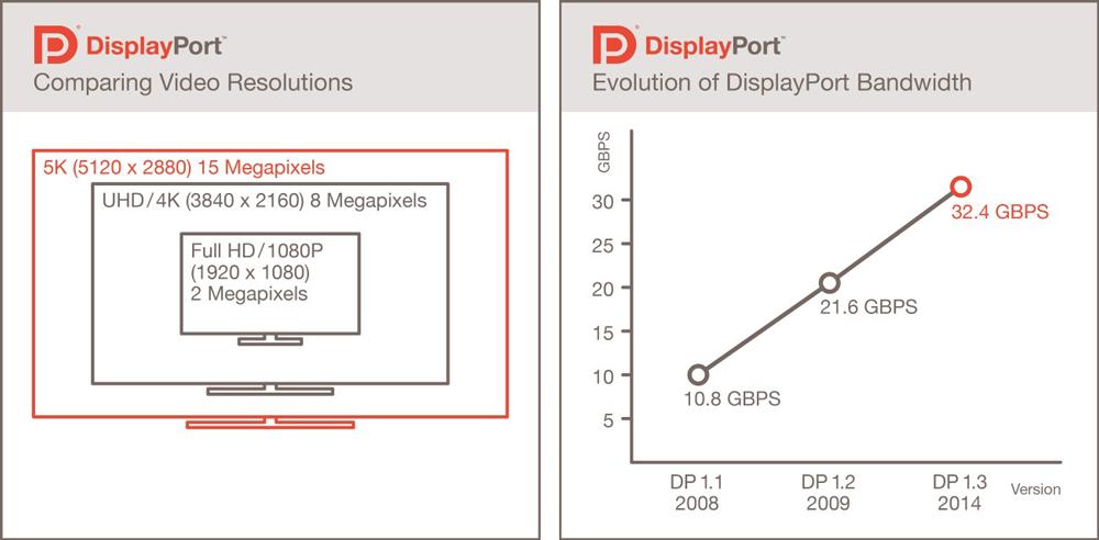 DisplayPort Bandbreiten und Video Auflösungen im Vergleich