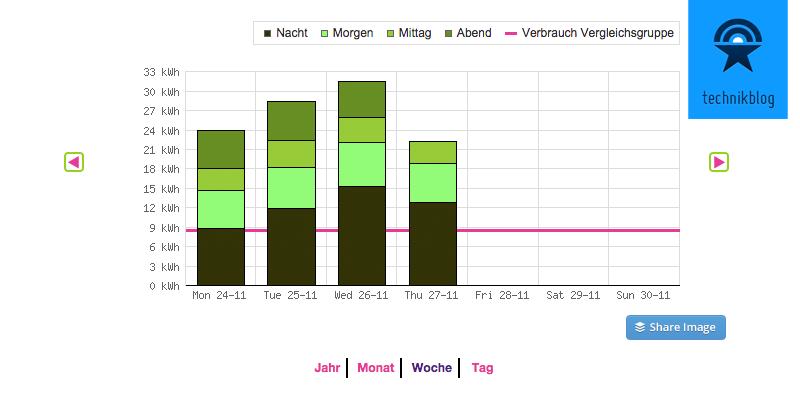 Stromverbrauch Übersicht Woche mit dem Wattcher Datalogger
