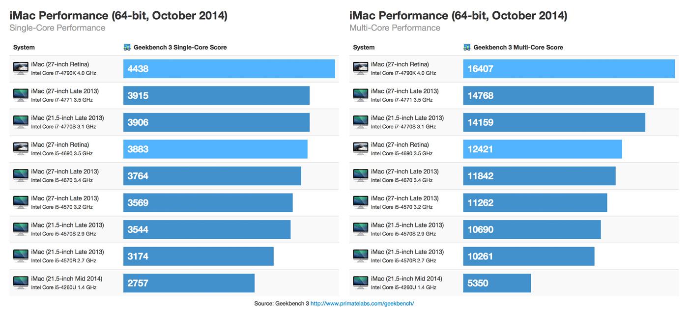 iMac Retina iMac 64-bit Performance mit Geekbench von Primatelabs