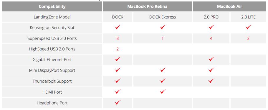Landingzone: Verlgeich Funktionen der MacBook Docks