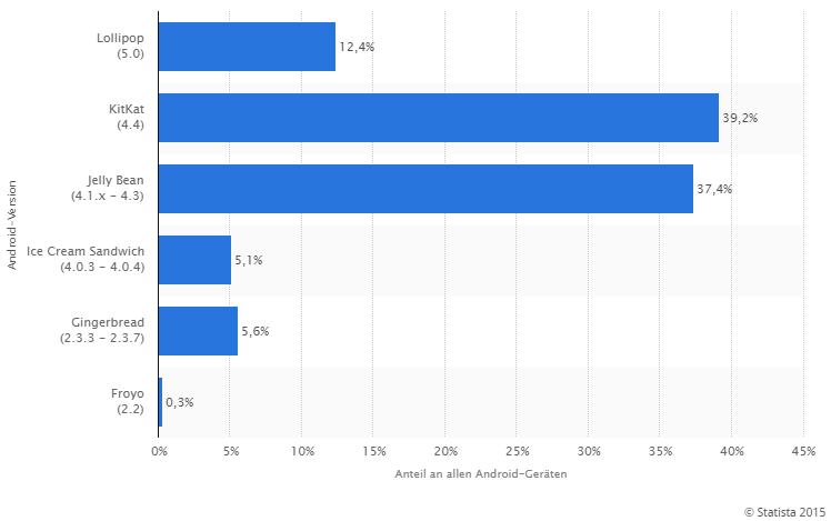Anteil der verschiedenen Android-Versionen an allen Geräten mit Android OS weltweit im Zeitraum 26. Mai bis 01. Juni 2015