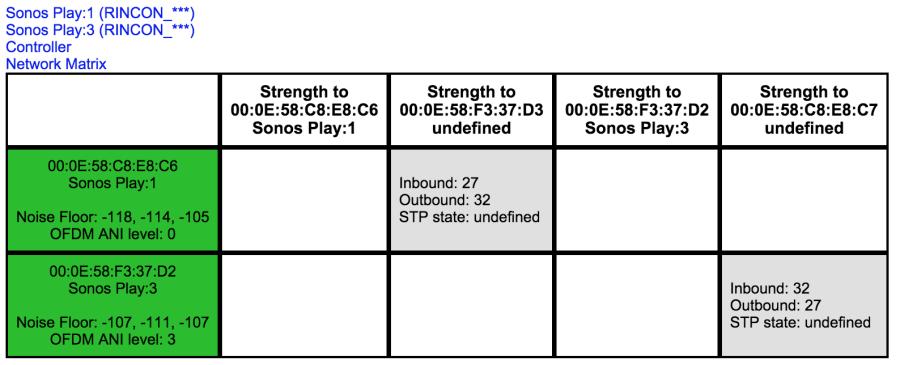 Sonos Network Matrix mit guten Verbindungen