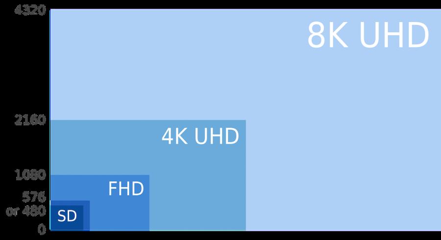 1080p, 4K UHR und 8K UHD Vergleich von Wikipedia