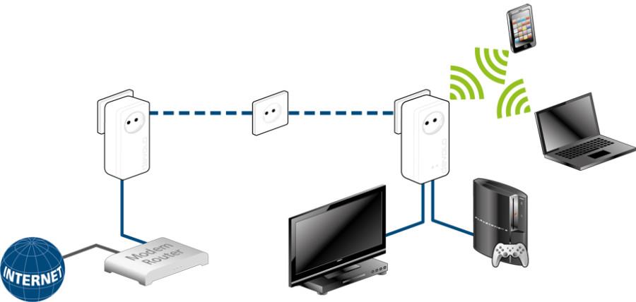dLAN 1200+ WiFi Anwendungsfall